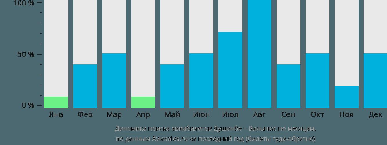 Динамика поиска авиабилетов из Душанбе в Вильнюс по месяцам