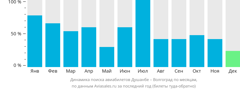 Динамика поиска авиабилетов из Душанбе в Волгоград по месяцам