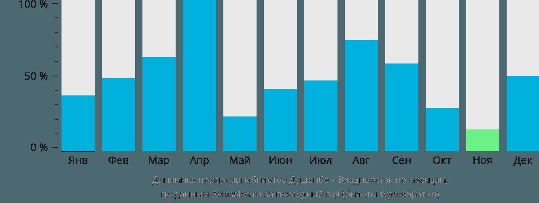 Динамика поиска авиабилетов из Душанбе во Владивосток по месяцам
