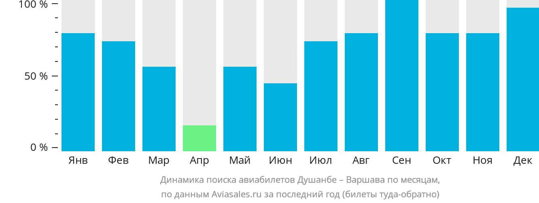 Динамика поиска авиабилетов из Душанбе в Варшаву по месяцам