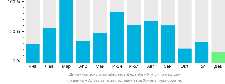 Динамика поиска авиабилетов из Душанбе в Якутск по месяцам