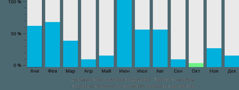 Динамика поиска авиабилетов из Душанбе в Торонто по месяцам