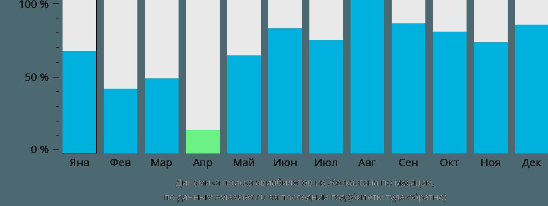 Динамика поиска авиабилетов из Жезказгана по месяцам
