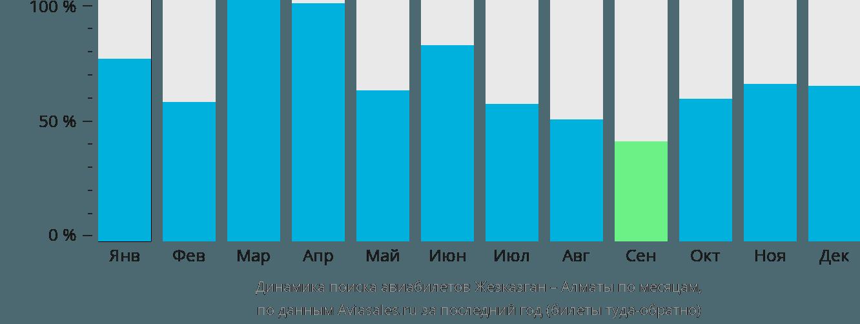 Динамика поиска авиабилетов из Жезказгана в Алматы по месяцам