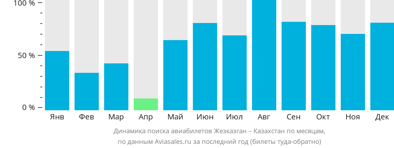 Динамика поиска авиабилетов из Жезказгана в Казахстан по месяцам