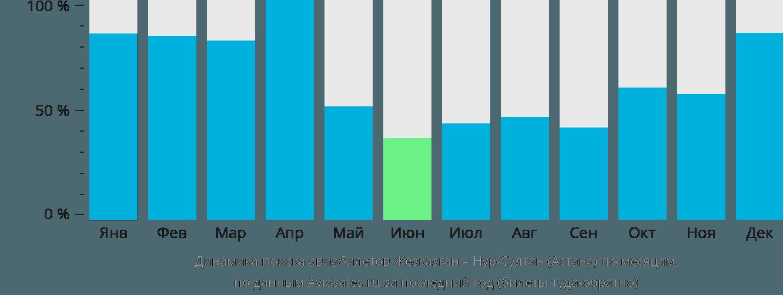 Динамика поиска авиабилетов из Жезказгана в Астану по месяцам