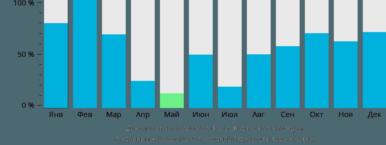 Динамика поиска авиабилетов из Неджран по месяцам