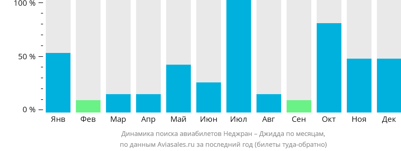 Динамика поиска авиабилетов из Неджран в Джедду по месяцам