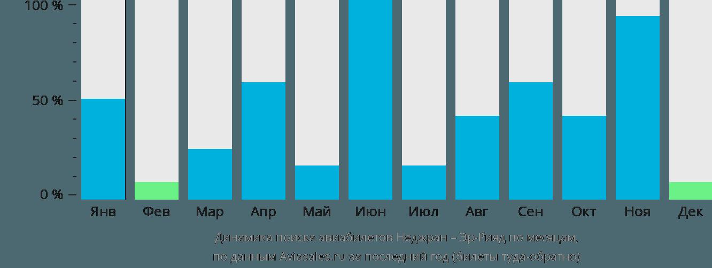 Динамика поиска авиабилетов из Неджран в Эр-Рияд по месяцам