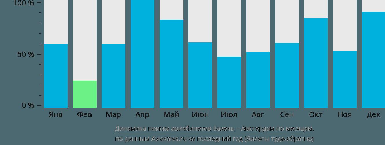 Динамика поиска авиабилетов из Базеля в Амстердам по месяцам
