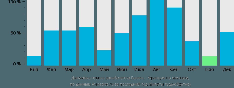 Динамика поиска авиабилетов из Базеля во Францию по месяцам