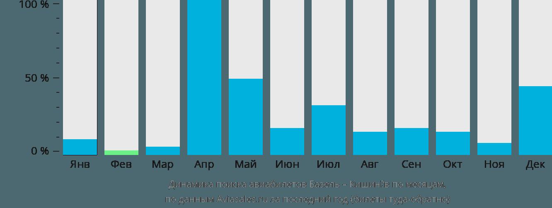 Динамика поиска авиабилетов из Базеля в Кишинёв по месяцам