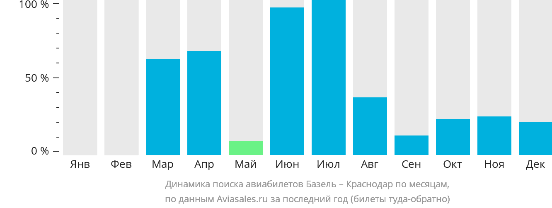Динамика поиска авиабилетов из Базеля в Краснодар по месяцам