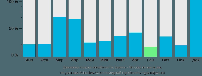 Динамика поиска авиабилетов из Базеля в Москву по месяцам