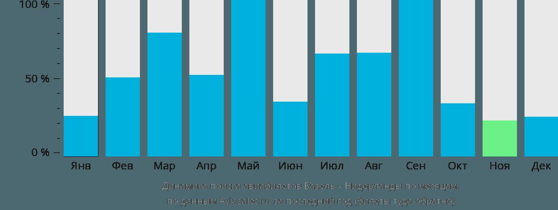 Динамика поиска авиабилетов из Базеля в Нидерланды по месяцам