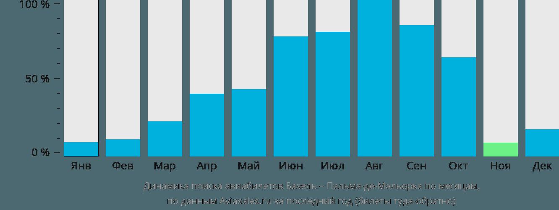 Динамика поиска авиабилетов из Базеля в Пальма-де-Майорку по месяцам