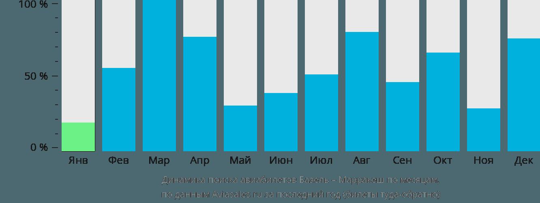 Динамика поиска авиабилетов из Базеля в Марракеш по месяцам
