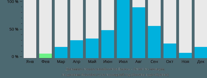 Динамика поиска авиабилетов из Базеля в Сплит по месяцам