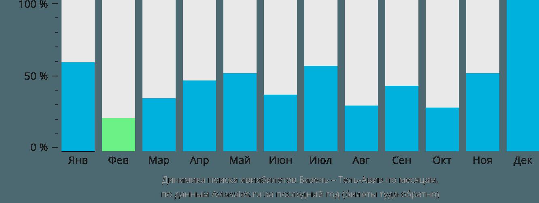 Динамика поиска авиабилетов из Базеля в Тель-Авив по месяцам