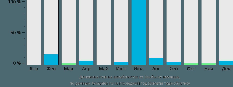 Динамика поиска авиабилетов из Эльбы по месяцам