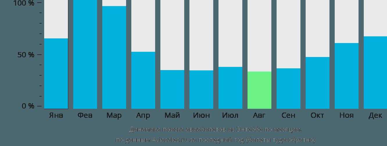 Динамика поиска авиабилетов из Энтеббе по месяцам
