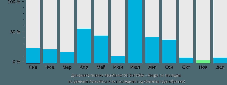 Динамика поиска авиабилетов из Энтеббе в Аккру по месяцам
