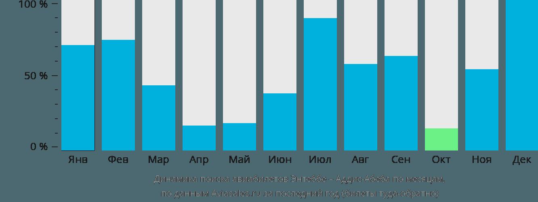 Динамика поиска авиабилетов из Энтеббе в Аддис-Абебу по месяцам