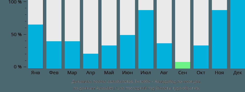 Динамика поиска авиабилетов из Энтеббе в Ахмадабад по месяцам