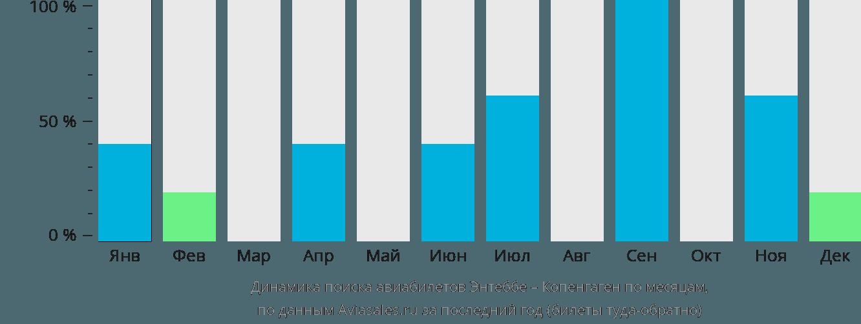 Динамика поиска авиабилетов из Энтеббе в Копенгаген по месяцам