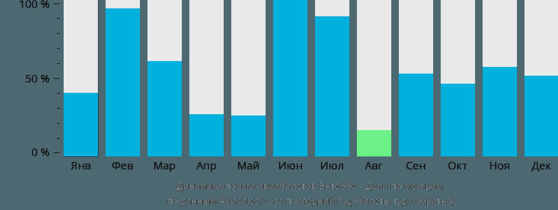 Динамика поиска авиабилетов из Энтеббе в Дели по месяцам