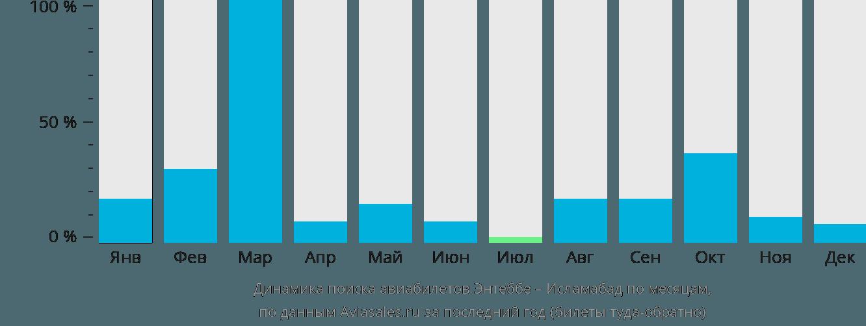 Динамика поиска авиабилетов из Энтеббе в Исламабад по месяцам
