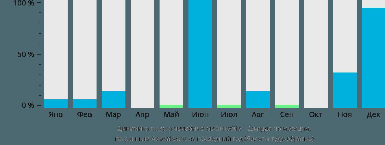 Динамика поиска авиабилетов из Энтеббе в Джидду по месяцам