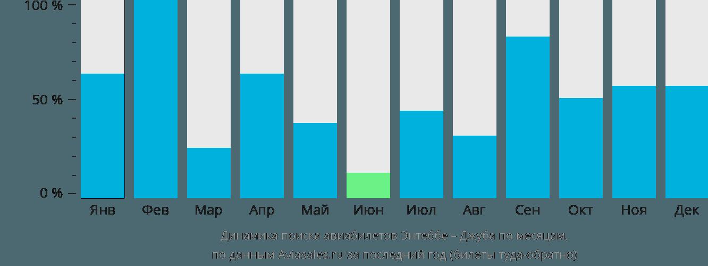 Динамика поиска авиабилетов из Энтеббе в Джубу по месяцам