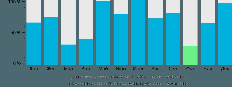 Динамика поиска авиабилетов из Энтеббе в Москву по месяцам