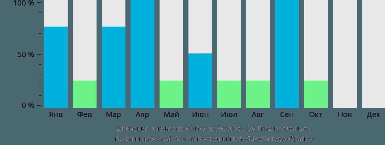 Динамика поиска авиабилетов из Энтеббе в Эр-Рияд по месяцам
