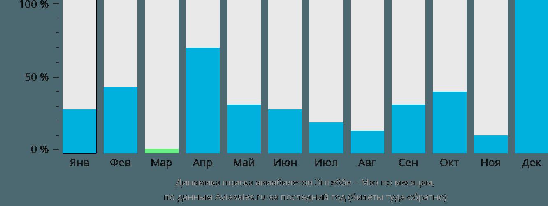 Динамика поиска авиабилетов из Энтеббе на Маэ по месяцам