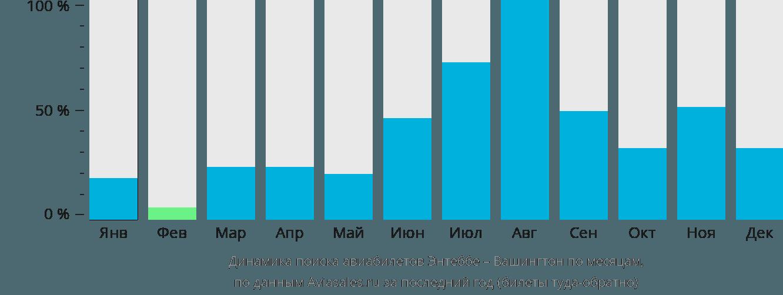 Динамика поиска авиабилетов из Энтеббе в Вашингтон по месяцам