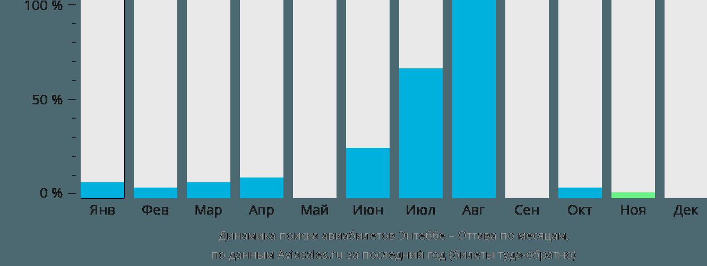 Динамика поиска авиабилетов из Энтеббе в Оттаву по месяцам