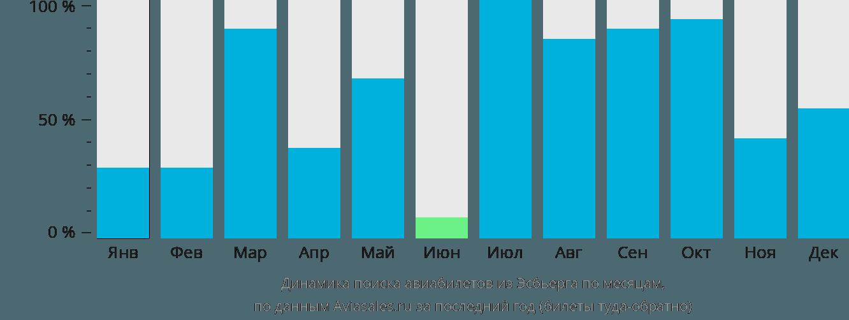 Динамика поиска авиабилетов из Эсбьерга по месяцам