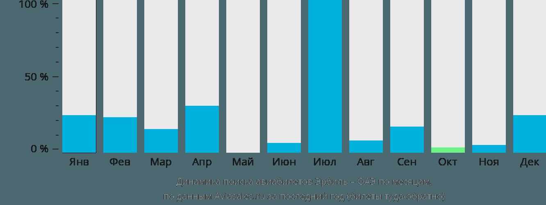 Динамика поиска авиабилетов из Эрбиля в ОАЭ по месяцам
