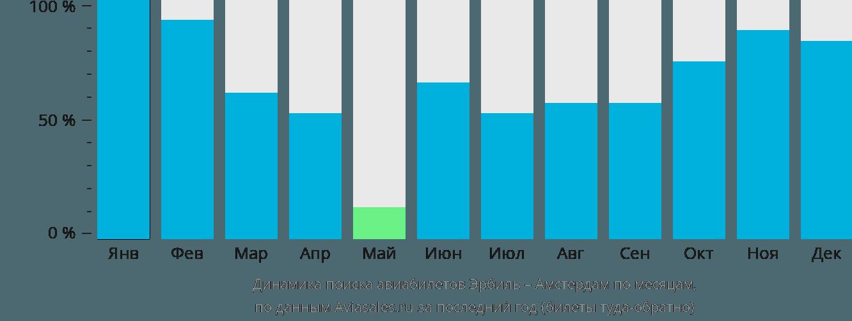 Динамика поиска авиабилетов из Эрбиля в Амстердам по месяцам