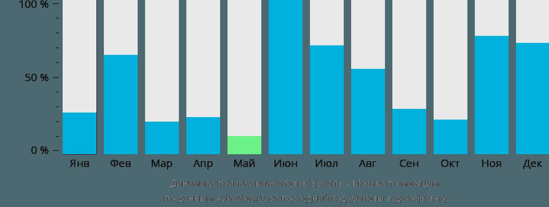 Динамика поиска авиабилетов из Эрбиля в Москву по месяцам