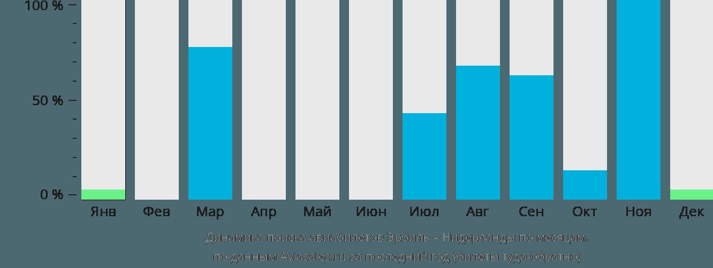 Динамика поиска авиабилетов из Эрбиля в Нидерланды по месяцам