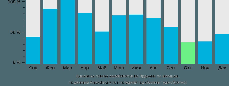 Динамика поиска авиабилетов из Никосии по месяцам