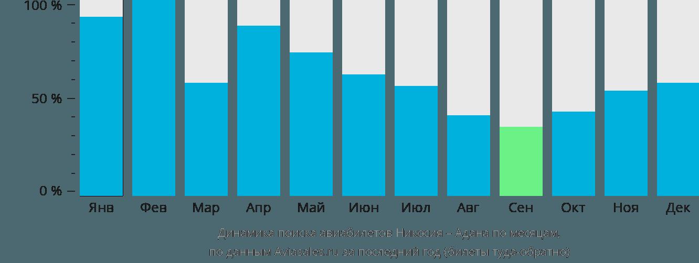 Динамика поиска авиабилетов из Никосии в Адану по месяцам