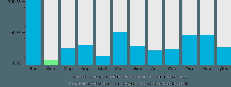 Динамика поиска авиабилетов из Никосии в Алматы по месяцам
