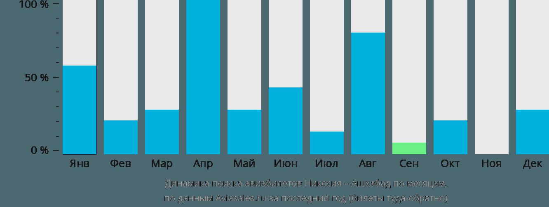 Динамика поиска авиабилетов из Никосии в Ашхабад по месяцам