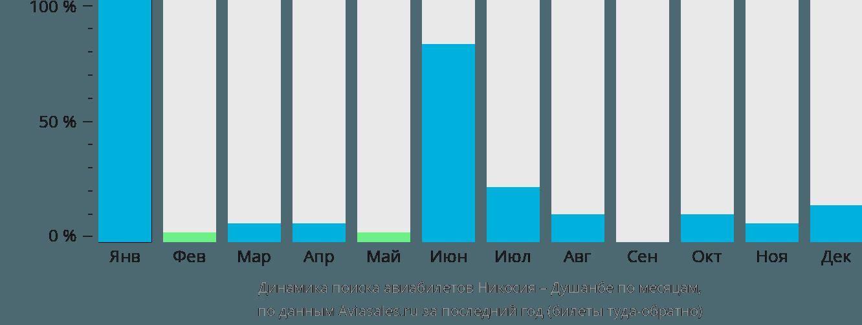 Динамика поиска авиабилетов из Никосии в Душанбе по месяцам