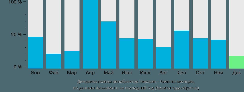 Динамика поиска авиабилетов из Никосии в Киев по месяцам