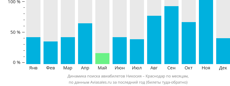 Динамика поиска авиабилетов из Никосии в Краснодар по месяцам